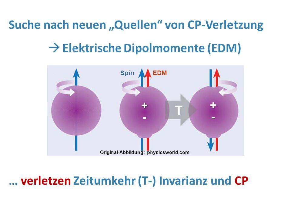"""Original-Abbildung: physicsworld.com SpinEDM + - + - T Suche nach neuen """"Quellen"""" von CP-Verletzung  Elektrische Dipolmomente (EDM) … verletzen Zeitu"""