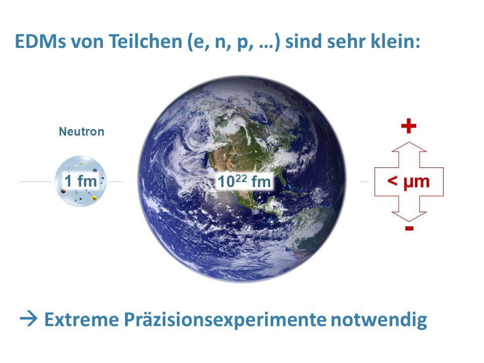 1 fm + < µm - Neutron 10 22 fm EDMs von Teilchen (e, n, p, …) sind sehr klein:  Extreme Präzisionsexperimente notwendig