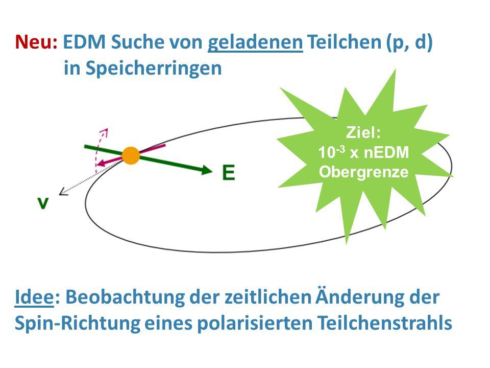 Neu: EDM Suche von geladenen Teilchen (p, d) in Speicherringen Idee: Beobachtung der zeitlichen Änderung der Spin-Richtung eines polarisierten Teilche