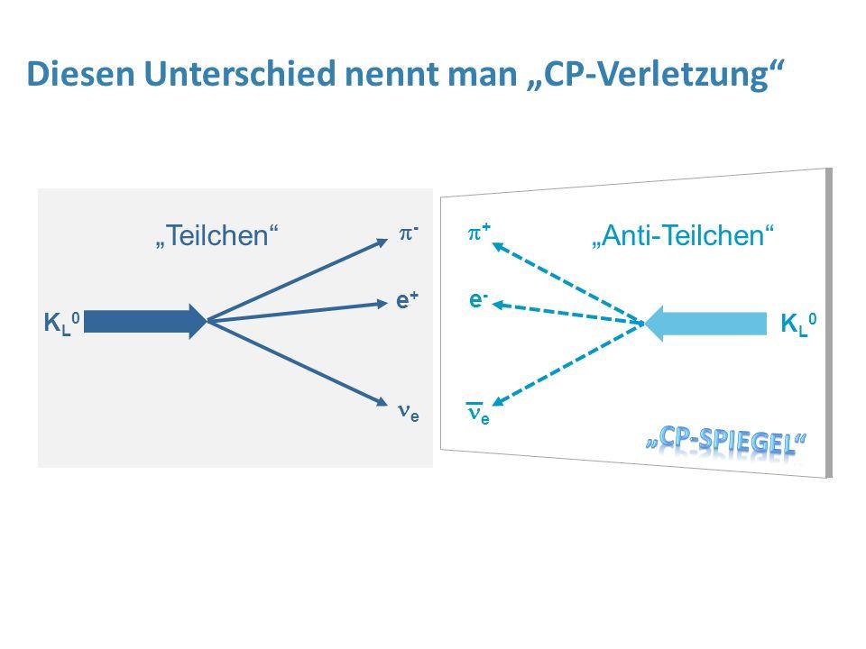 "KL0KL0 ++ e-e- e KL0KL0 -- e+e+ e ""Teilchen""""Anti-Teilchen"" Diesen Unterschied nennt man ""CP-Verletzung"""