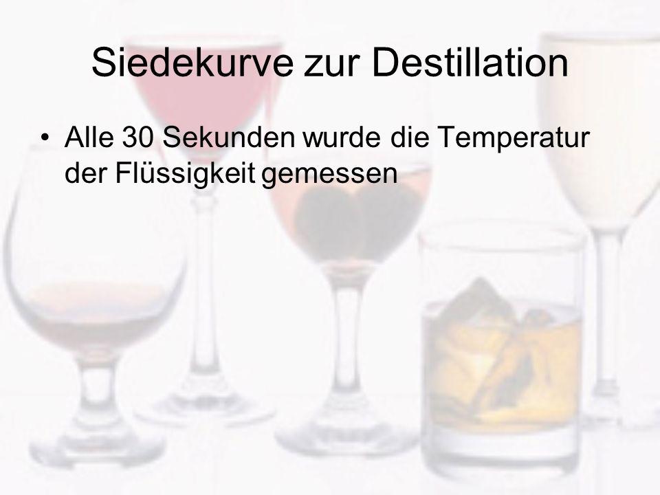 Siedekurve zur Destillation Alle 30 Sekunden wurde die Temperatur der Flüssigkeit gemessen