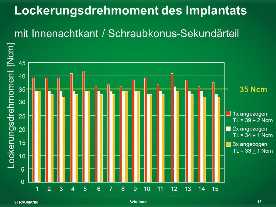 STRAUMANN 13 Schulung 35 Ncm Lockerungsdrehmoment [Ncm] 1x angezogen TL = 39 + 2 Ncm 2x angezogen TL = 34 + 1 Ncm 3x angezogen TL = 33 + 1 Ncm 1 2 3 4 5 6 7 8 9 10 11 12 13 14 15 0 5 10 15 20 25 30 35 40 45 Lockerungsdrehmoment des Implantats mit Innenachtkant / Schraubkonus-Sekundärteil