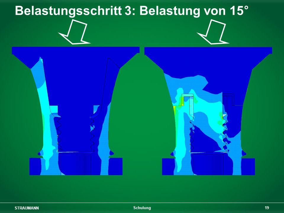 STRAUMANN 19 Schulung Belastungsschritt 3: Belastung von 15°