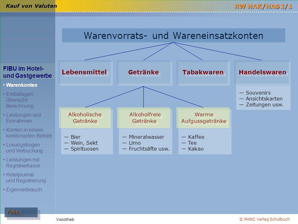 © MANZ Verlag Schulbuch Folie 1 RW HAK/HAS I/1 Visiothek Kauf von Valuten FIBU im Hotel- und Gastgewerbe Warenkonten Emballagen Übersicht Berechnung L