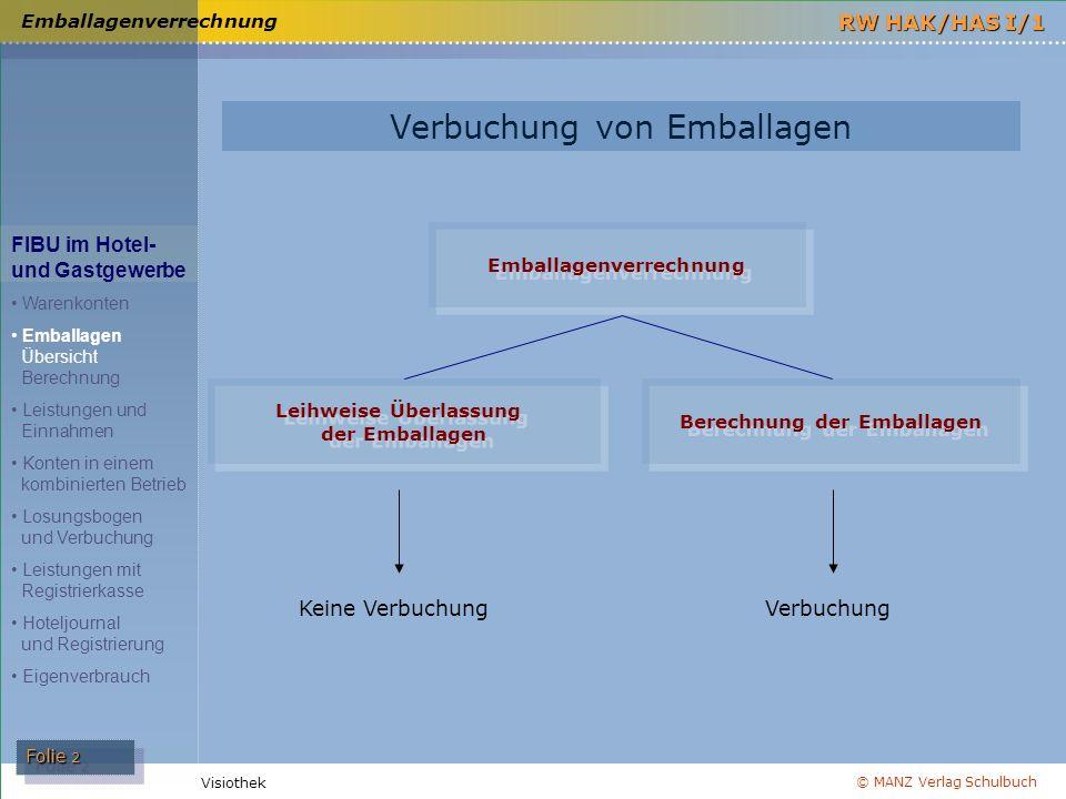 © MANZ Verlag Schulbuch Folie 2 RW HAK/HAS I/1 Visiothek Emballagenverrechnung FIBU im Hotel- und Gastgewerbe Warenkonten Emballagen Übersicht Berechn