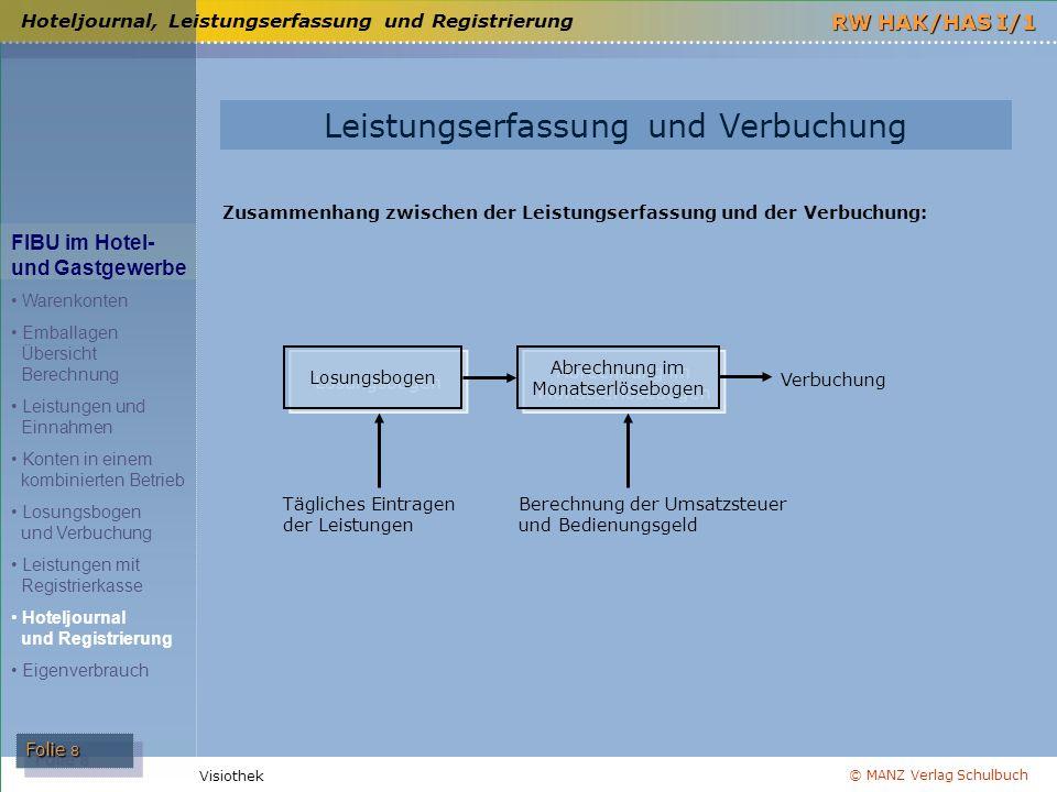 © MANZ Verlag Schulbuch Folie 8 RW HAK/HAS I/1 Visiothek Hoteljournal, Leistungserfassung und Registrierung FIBU im Hotel- und Gastgewerbe Warenkonten
