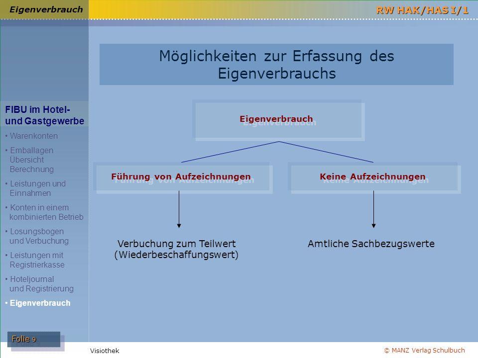 © MANZ Verlag Schulbuch Folie 9 RW HAK/HAS I/1 Visiothek Eigenverbrauch FIBU im Hotel- und Gastgewerbe Warenkonten Emballagen Übersicht Berechnung Lei