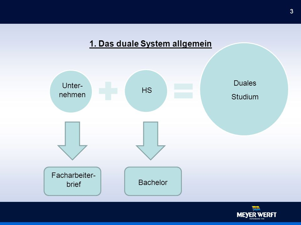3 1. Das duale System allgemein company university of applied sience Dual Education System Facharbeiter- brief Bachelor Unter- nehmen HS Duales Studiu