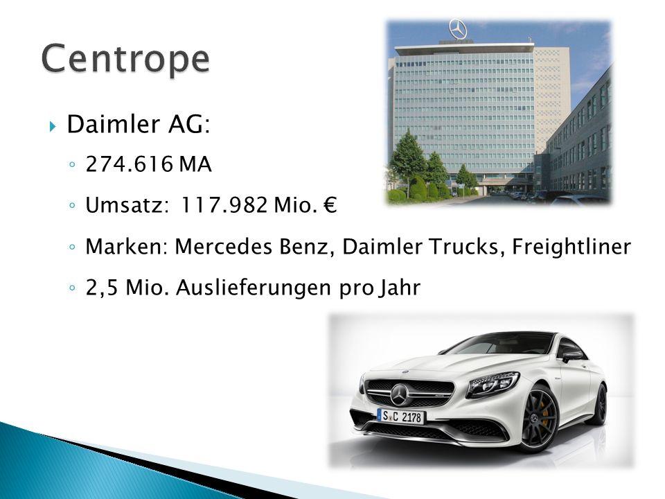  BMW AG ◦ 110.351 MA ◦ Umsatz:76.058 Mio. € ◦ 30 Produktionsstandorte in 14 Ländern ◦ Marken: MINI, Rolls Royce ◦ 2 Mio. Auslieferungen pro Jahr