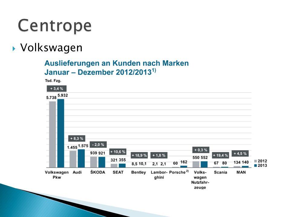 Volkswagen AG ◦ Marken: