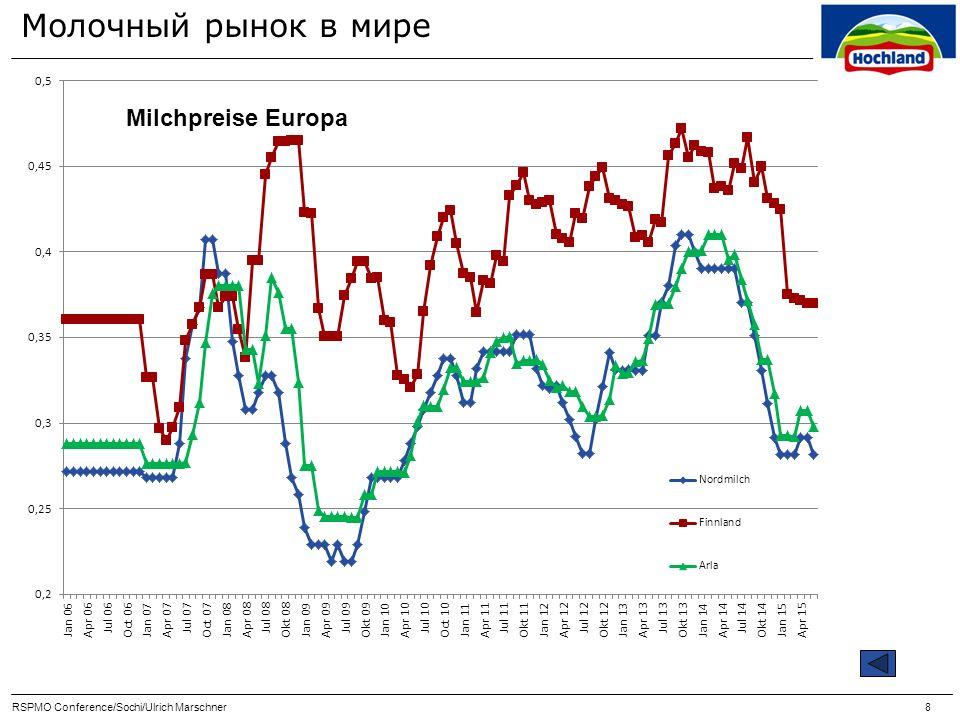 Молочный рынок в мире В середине 2016 г.
