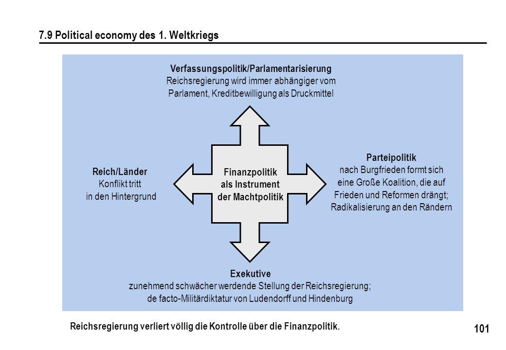 101 7.9 Political economy des 1. Weltkriegs Verfassungspolitik/Parlamentarisierung Reichsregierung wird immer abhängiger vom Parlament, Kreditbewillig