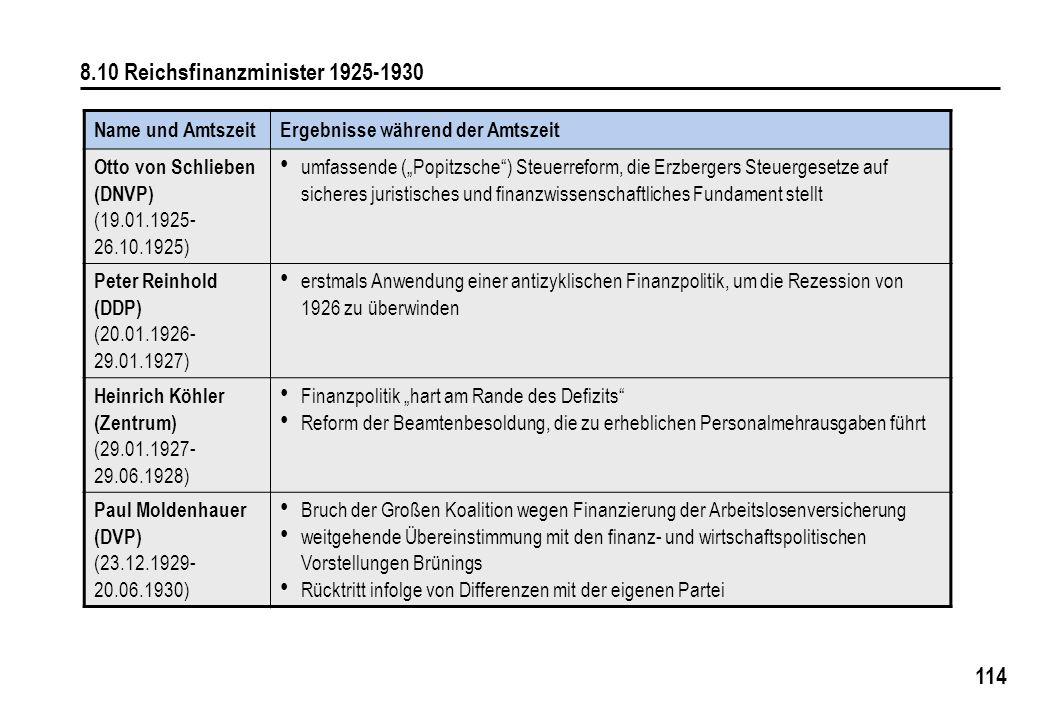 114 8.10 Reichsfinanzminister 1925-1930 Name und AmtszeitErgebnisse während der Amtszeit Otto von Schlieben (DNVP) (19.01.1925- 26.10.1925) umfassende