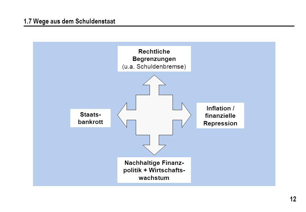 12 1.7 Wege aus dem Schuldenstaat Rechtliche Begrenzungen (u.a. Schuldenbremse) Staats- bankrott Inflation / finanzielle Repression Nachhaltige Finanz