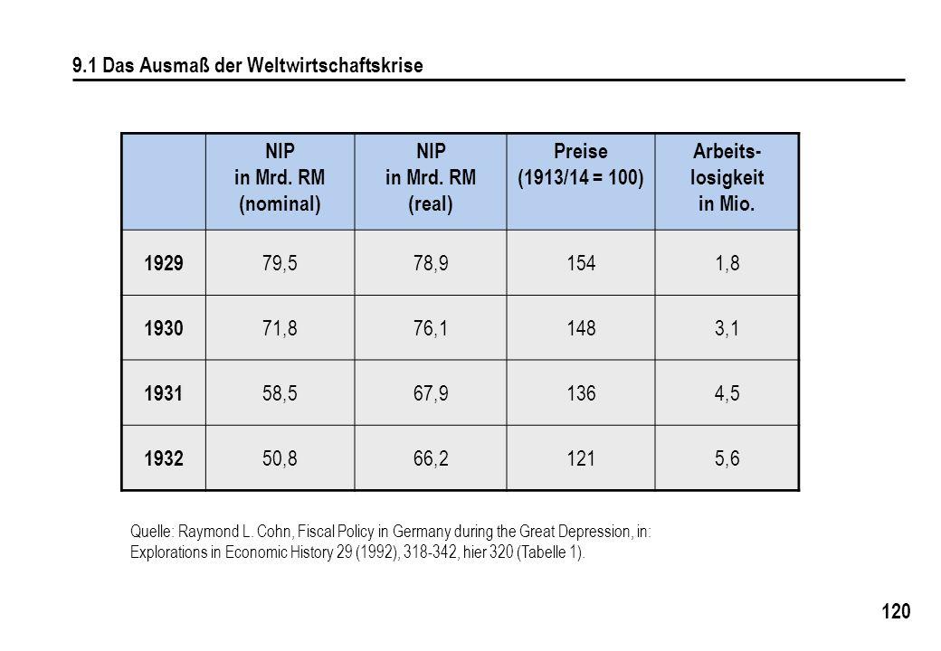 120 9.1 Das Ausmaß der Weltwirtschaftskrise NIP in Mrd. RM (nominal) NIP in Mrd. RM (real) Preise (1913/14 = 100) Arbeits- losigkeit in Mio. 1929 79,5
