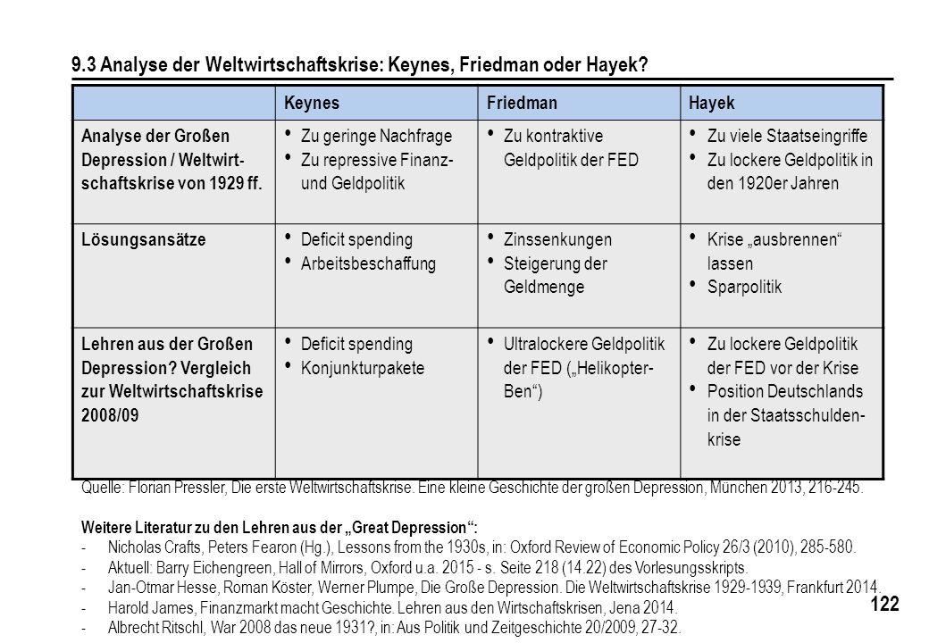 122 9.3 Analyse der Weltwirtschaftskrise: Keynes, Friedman oder Hayek? KeynesFriedmanHayek Analyse der Großen Depression / Weltwirt- schaftskrise von