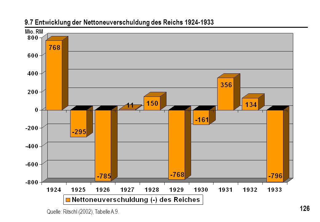126 9.7 Entwicklung der Nettoneuverschuldung des Reichs 1924-1933 Mio. RM Quelle: Ritschl (2002), Tabelle A.9.
