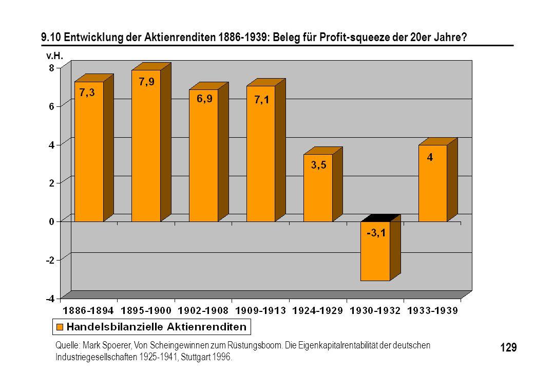 129 9.10 Entwicklung der Aktienrenditen 1886-1939: Beleg für Profit-squeeze der 20er Jahre? Quelle: Mark Spoerer, Von Scheingewinnen zum Rüstungsboom.