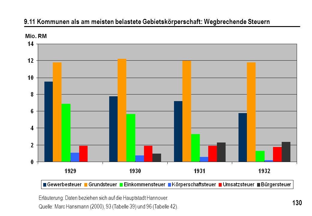 130 9.11 Kommunen als am meisten belastete Gebietskörperschaft: Wegbrechende Steuern Mio. RM Erläuterung: Daten beziehen sich auf die Hauptstadt Hanno