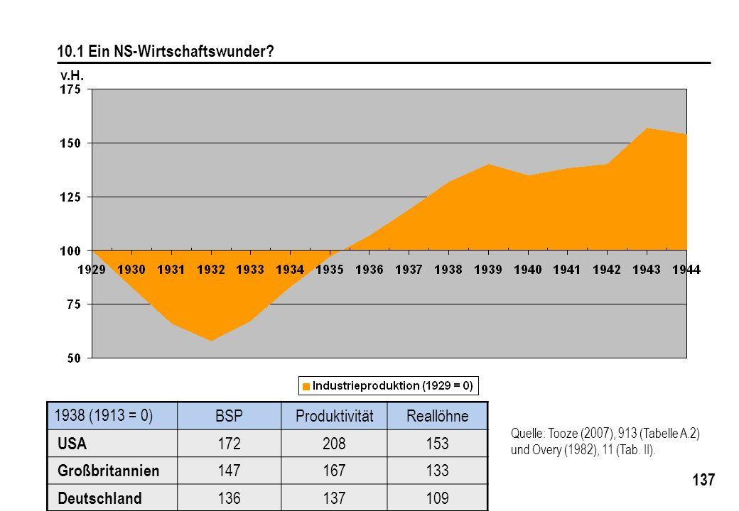 137 10.1 Ein NS-Wirtschaftswunder? Quelle: Tooze (2007), 913 (Tabelle A.2) und Overy (1982), 11 (Tab. II). 1938 (1913 = 0) BSPProduktivitätReallöhne U