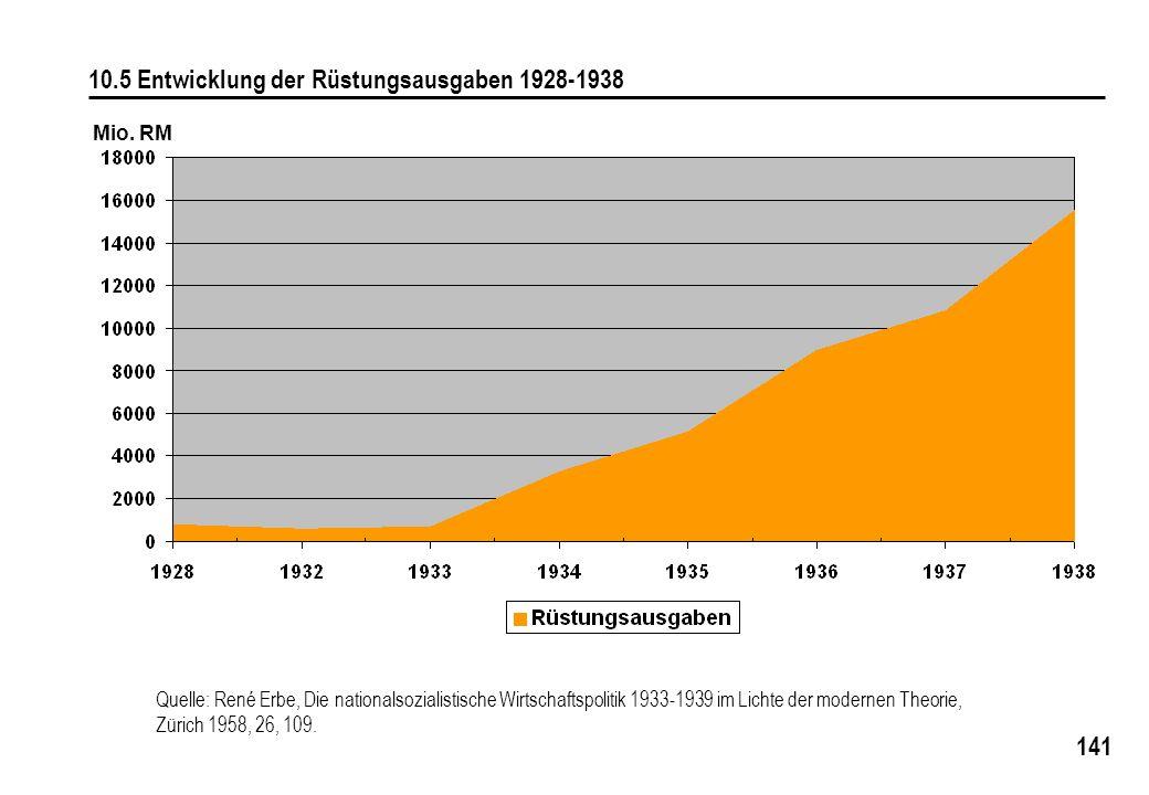 141 10.5 Entwicklung der Rüstungsausgaben 1928-1938 Mio. RM Quelle: René Erbe, Die nationalsozialistische Wirtschaftspolitik 1933-1939 im Lichte der m