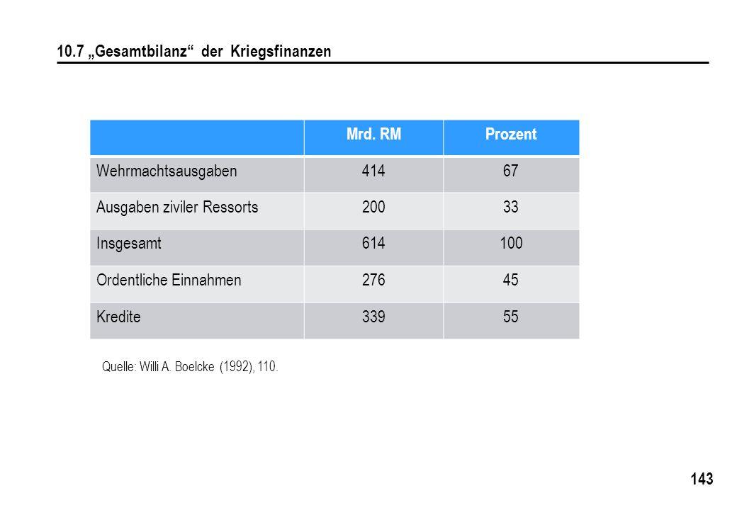 """143 10.7 """"Gesamtbilanz"""" der Kriegsfinanzen Quelle: Willi A. Boelcke (1992), 110. Mrd. RMProzent Wehrmachtsausgaben41467 Ausgaben ziviler Ressorts20033"""