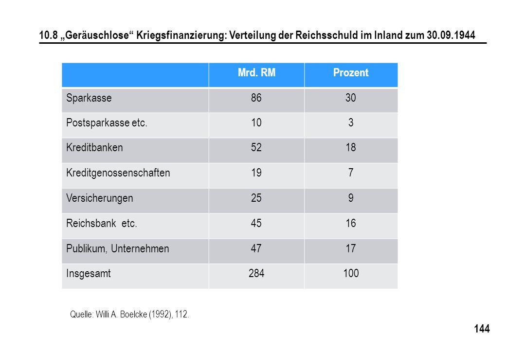 """144 10.8 """"Geräuschlose"""" Kriegsfinanzierung: Verteilung der Reichsschuld im Inland zum 30.09.1944 Quelle: Willi A. Boelcke (1992), 112. Mrd. RMProzent"""