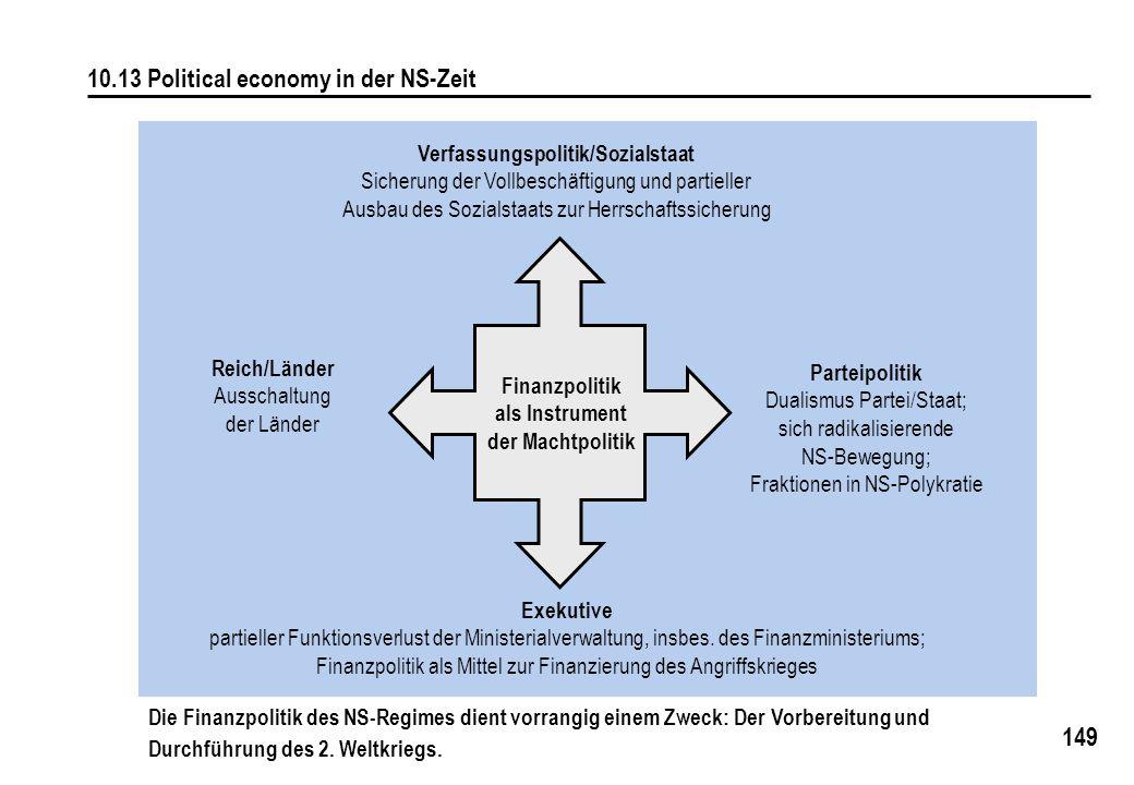 149 10.13 Political economy in der NS-Zeit Verfassungspolitik/Sozialstaat Sicherung der Vollbeschäftigung und partieller Ausbau des Sozialstaats zur H