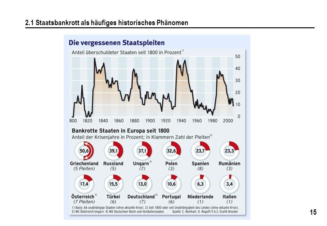 15 2.1 Staatsbankrott als häufiges historisches Phänomen