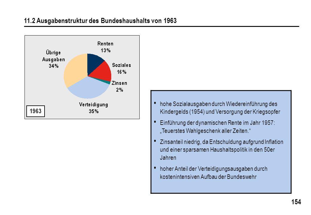 154 11.2 Ausgabenstruktur des Bundeshaushalts von 1963 1963 hohe Sozialausgaben durch Wiedereinführung des Kindergelds (1954) und Versorgung der Krieg