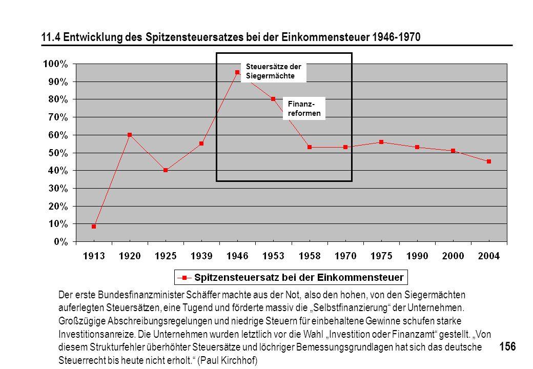 156 11.4 Entwicklung des Spitzensteuersatzes bei der Einkommensteuer 1946-1970 Der erste Bundesfinanzminister Schäffer machte aus der Not, also den ho