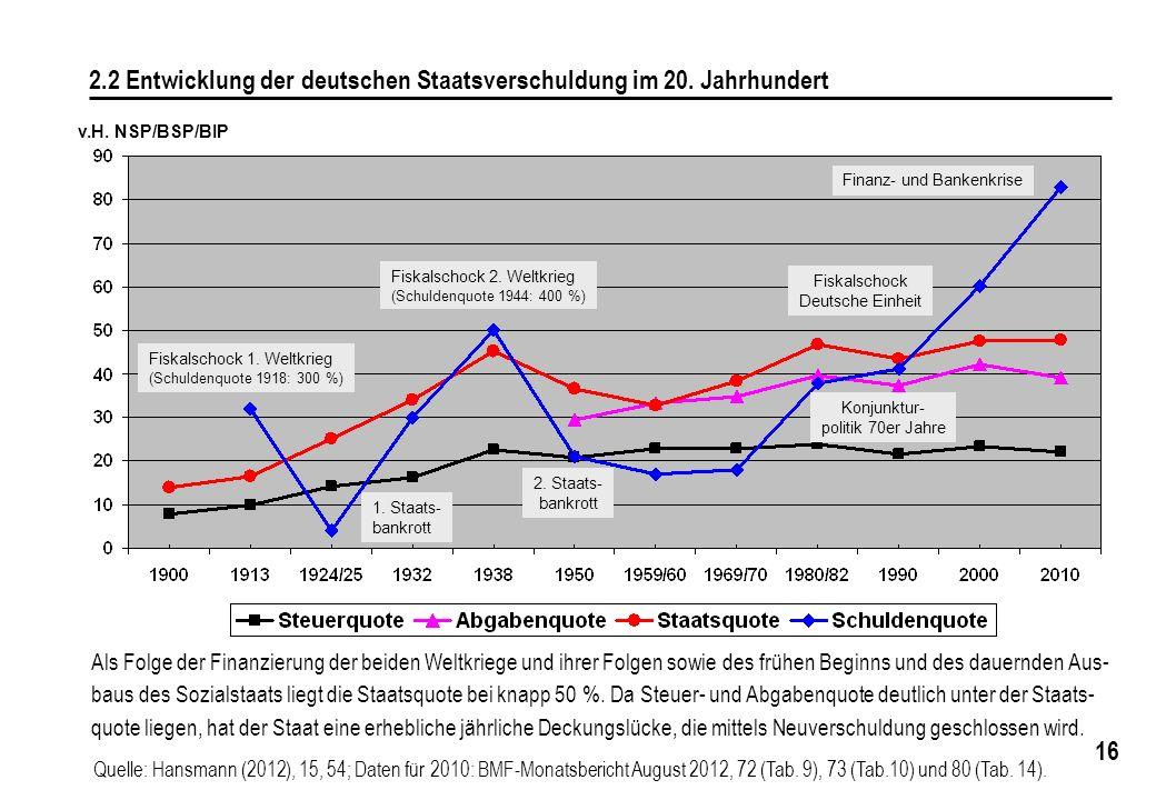 16 2.2 Entwicklung der deutschen Staatsverschuldung im 20. Jahrhundert v.H. NSP/BSP/BIP Als Folge der Finanzierung der beiden Weltkriege und ihrer Fol