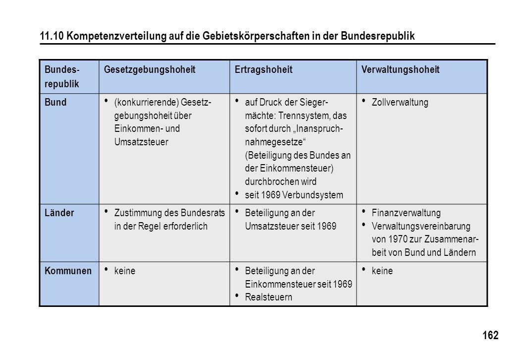 162 11.10 Kompetenzverteilung auf die Gebietskörperschaften in der Bundesrepublik Bundes- republik GesetzgebungshoheitErtragshoheitVerwaltungshoheit B
