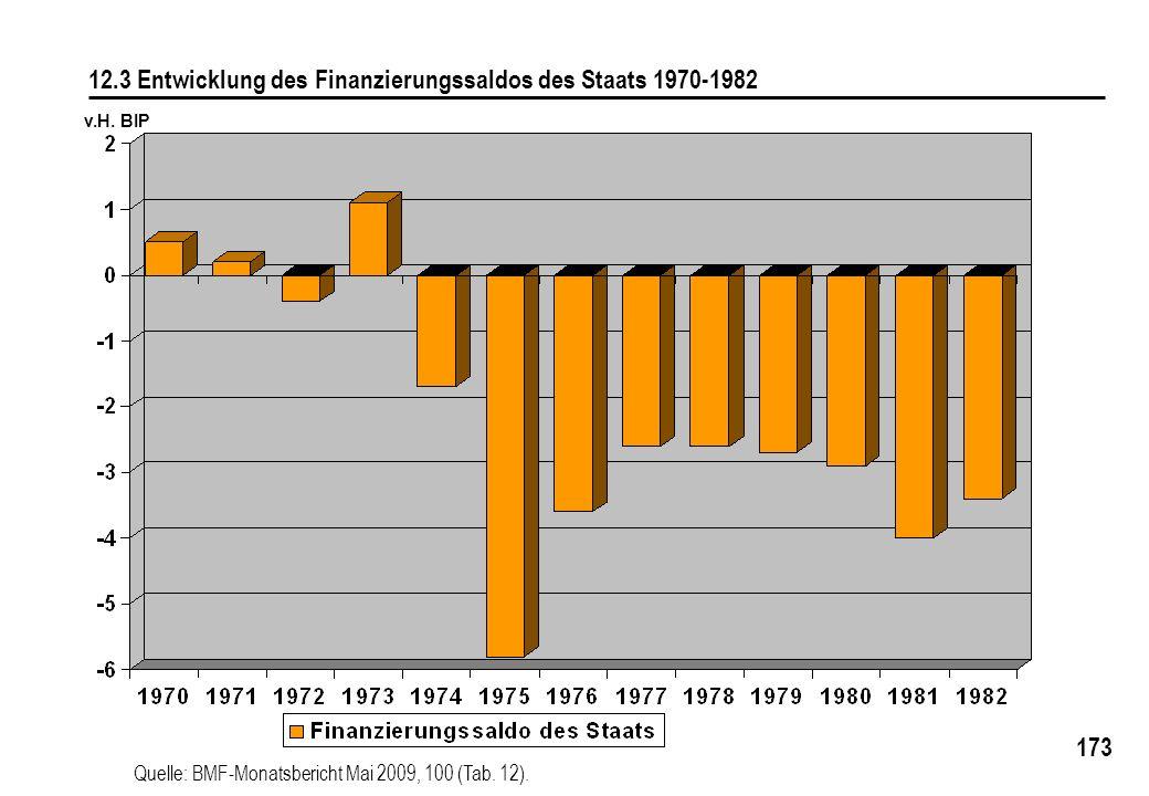 173 12.3 Entwicklung des Finanzierungssaldos des Staats 1970-1982 v.H. BIP Quelle: BMF-Monatsbericht Mai 2009, 100 (Tab. 12).