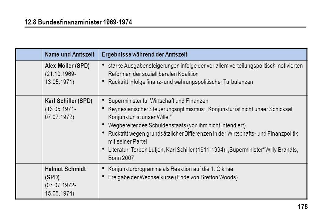 178 12.8 Bundesfinanzminister 1969-1974 Name und AmtszeitErgebnisse während der Amtszeit Alex Möller (SPD) (21.10.1969- 13.05.1971) starke Ausgabenste