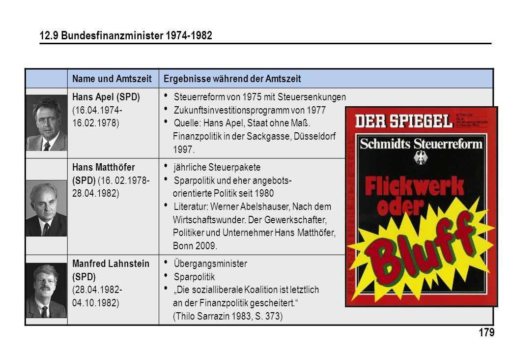 179 12.9 Bundesfinanzminister 1974-1982 Name und AmtszeitErgebnisse während der Amtszeit Hans Apel (SPD) (16.04.1974- 16.02.1978) Steuerreform von 197
