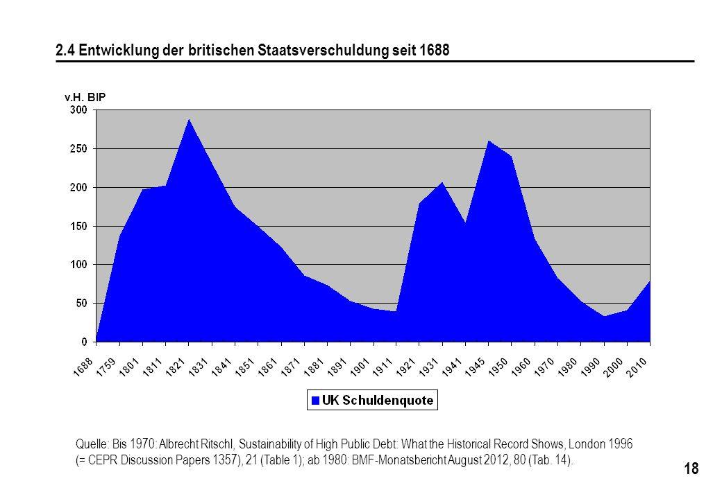 18 2.4 Entwicklung der britischen Staatsverschuldung seit 1688 v.H. BIP Quelle: Bis 1970: Albrecht Ritschl, Sustainability of High Public Debt: What t