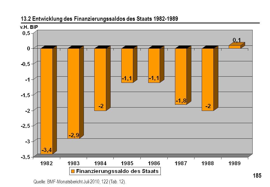 185 13.2 Entwicklung des Finanzierungssaldos des Staats 1982-1989 v.H. BIP Quelle: BMF-Monatsbericht Juli 2010, 122 (Tab. 12).