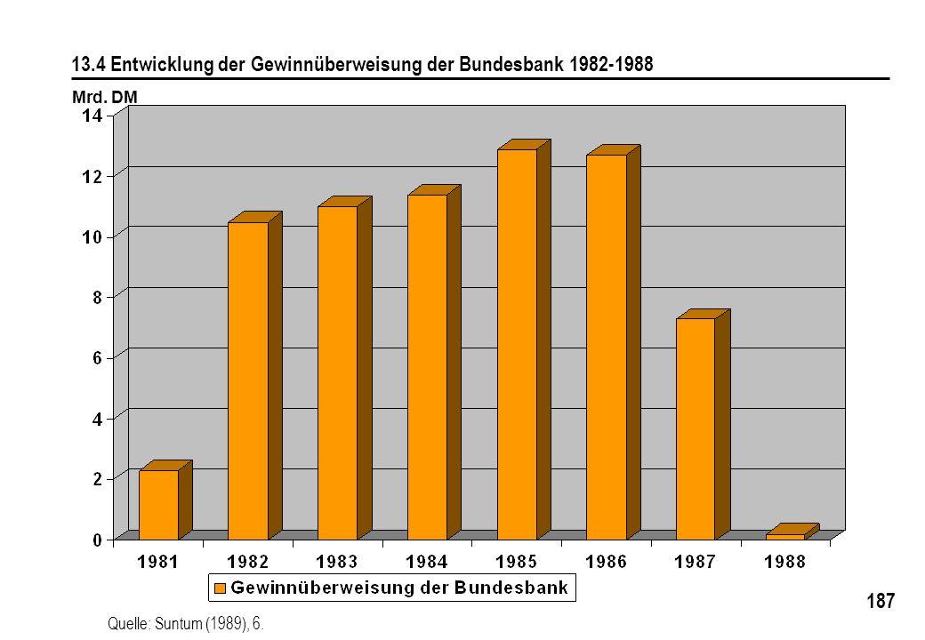 187 13.4 Entwicklung der Gewinnüberweisung der Bundesbank 1982-1988 Mrd. DM Quelle: Suntum (1989), 6.