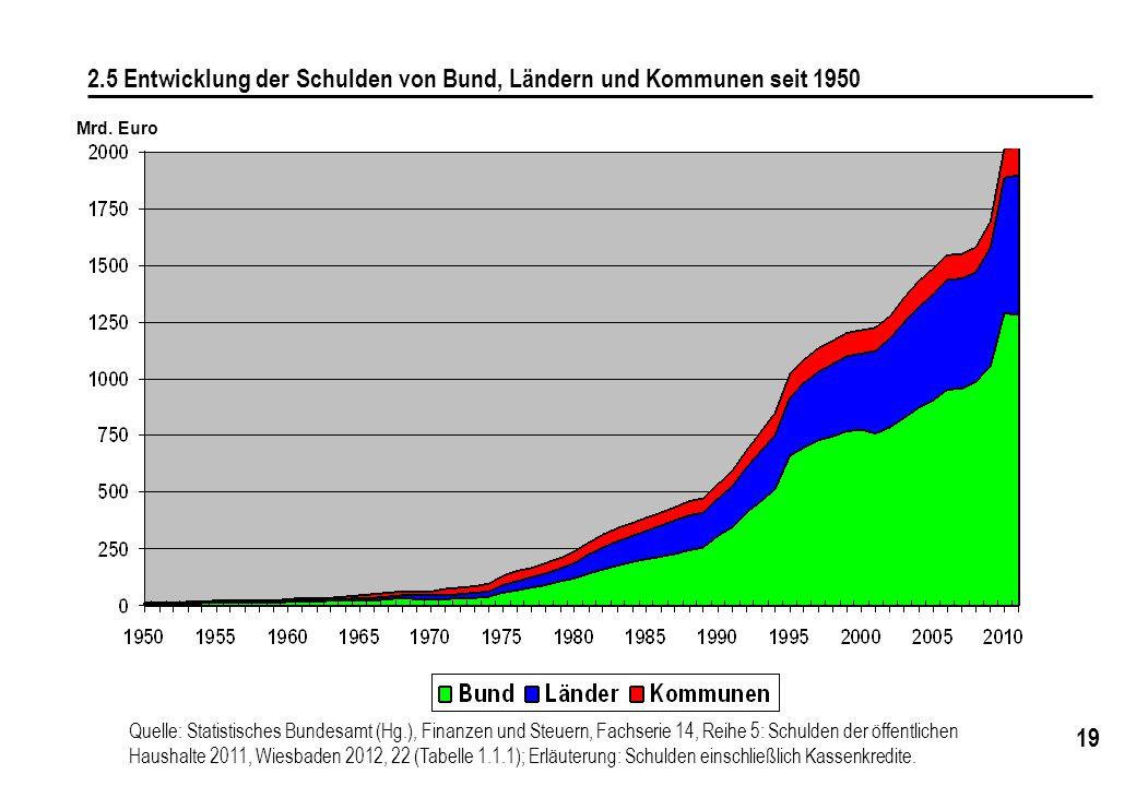 19 2.5 Entwicklung der Schulden von Bund, Ländern und Kommunen seit 1950 Quelle: Statistisches Bundesamt (Hg.), Finanzen und Steuern, Fachserie 14, Re