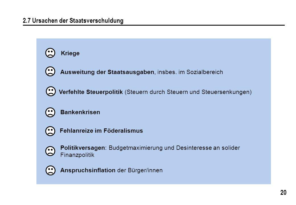 20 2.7 Ursachen der Staatsverschuldung Kriege Ausweitung der Staatsausgaben, insbes. im Sozialbereich Fehlanreize im Föderalismus Politikversagen: Bud