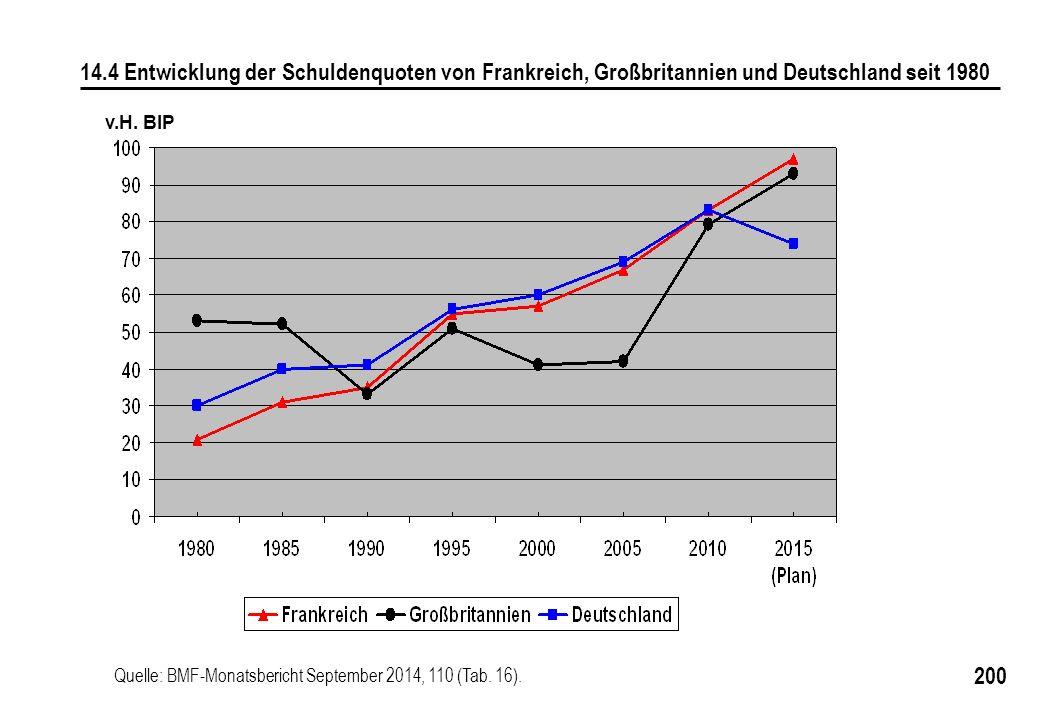 200 v.H. BIP 14.4 Entwicklung der Schuldenquoten von Frankreich, Großbritannien und Deutschland seit 1980 Quelle: BMF-Monatsbericht September 2014, 11