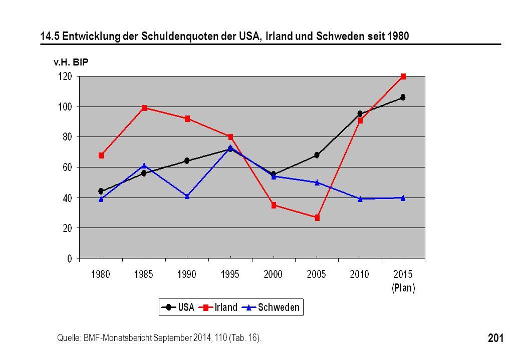 201 v.H. BIP 14.5 Entwicklung der Schuldenquoten der USA, Irland und Schweden seit 1980 Quelle: BMF-Monatsbericht September 2014, 110 (Tab. 16).