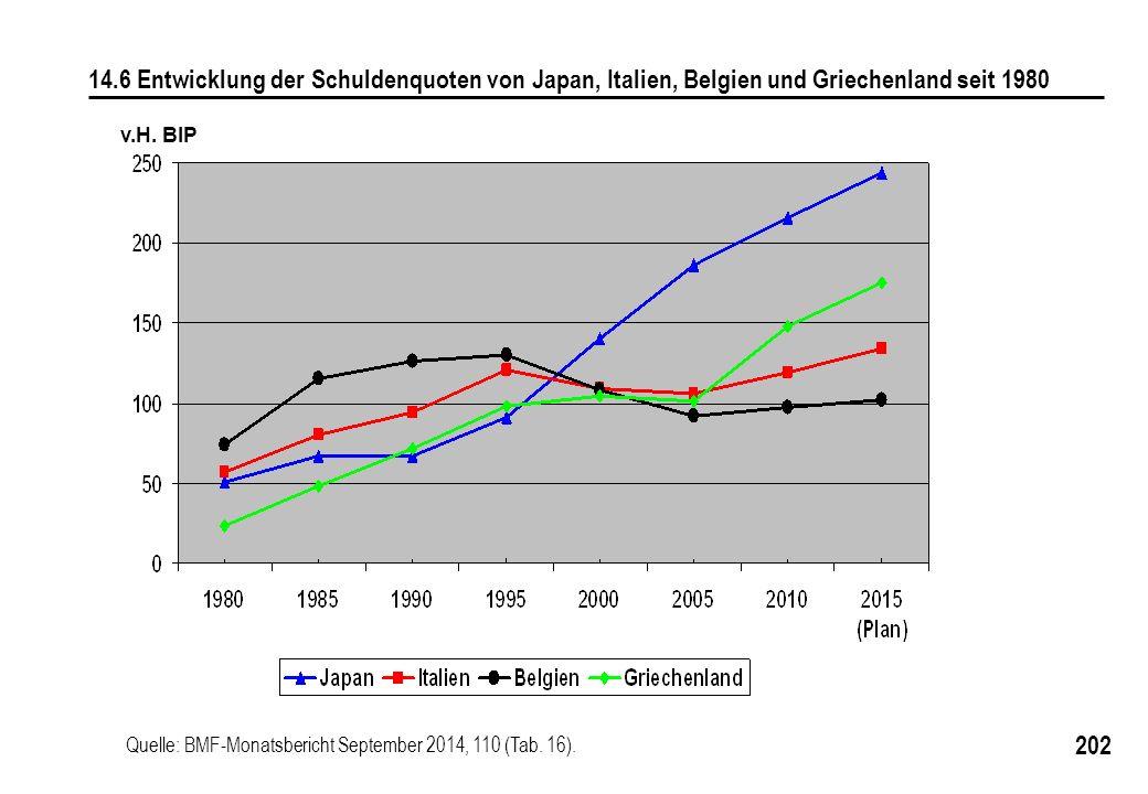 202 v.H. BIP 14.6 Entwicklung der Schuldenquoten von Japan, Italien, Belgien und Griechenland seit 1980 Quelle: BMF-Monatsbericht September 2014, 110
