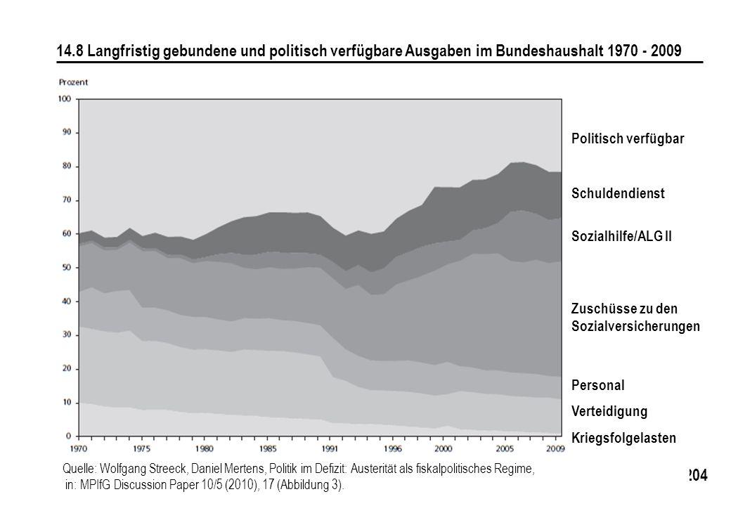 204 14.8 Langfristig gebundene und politisch verfügbare Ausgaben im Bundeshaushalt 1970 - 2009 Politisch verfügbar Schuldendienst Sozialhilfe/ALG II Z