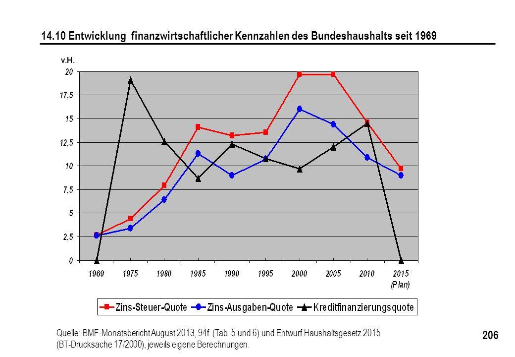 206 14.10 Entwicklung finanzwirtschaftlicher Kennzahlen des Bundeshaushalts seit 1969 Quelle: BMF-Monatsbericht August 2013, 94f. (Tab. 5 und 6) und E