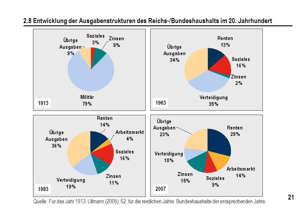 21 2.8 Entwicklung der Ausgabenstrukturen des Reichs-/Bundeshaushalts im 20. Jahrhundert 2007 1963 1983 1913 Quelle: Für das Jahr 1913: Ullmann (2005)