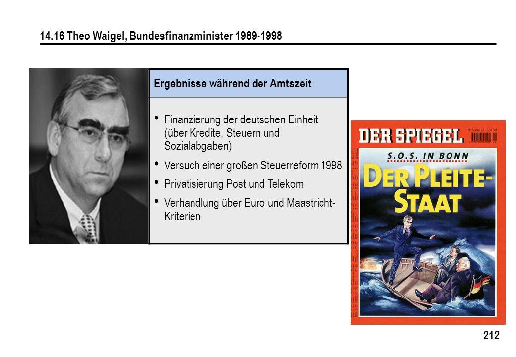 212 14.16 Theo Waigel, Bundesfinanzminister 1989-1998 Ergebnisse während der Amtszeit Finanzierung der deutschen Einheit (über Kredite, Steuern und So