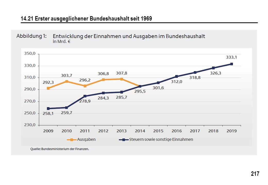 217 14.21 Erster ausgeglichener Bundeshaushalt seit 1969