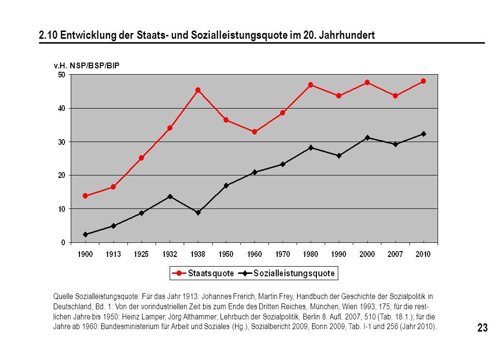 23 2.10 Entwicklung der Staats- und Sozialleistungsquote im 20. Jahrhundert v.H. NSP/BSP/BIP Quelle Sozialleistungsquote: Für das Jahr 1913: Johannes